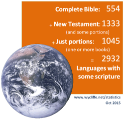 Bible translation statistics Oct 2015