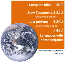 Bible translation statistics Oct 2015