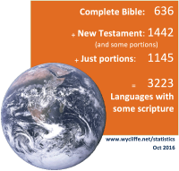 Bible translation stats Oct 2016